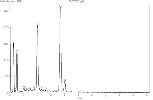 EDS spectrum of Particle A