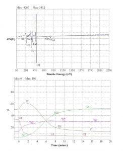 Auger Nitinol Chart