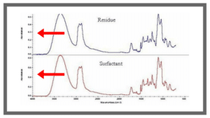 FTIR Graph Pointing Out Y-Axis