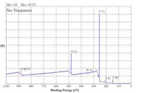 Binding Energy - Corona Treatment