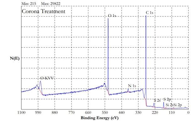 Binding Energy - No Treatment