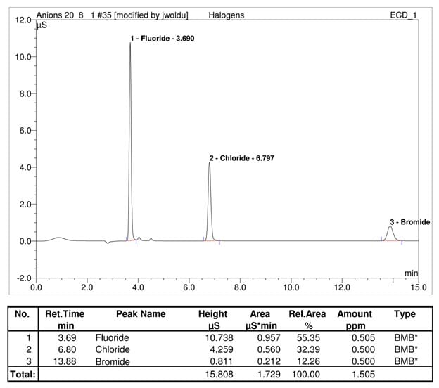 ion chromatography results